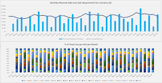 sales revenue vs. inventory purchases combo chart