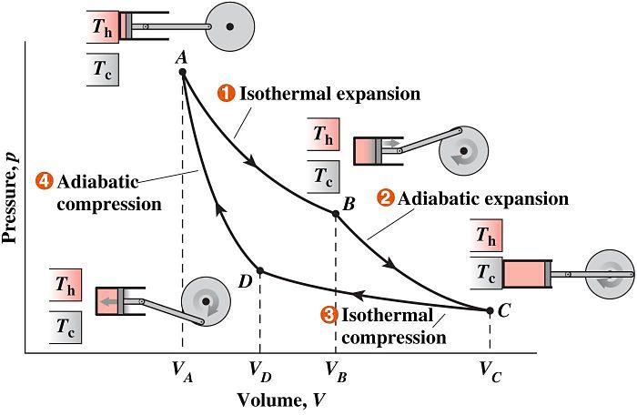 Diagrama  PV del ciclo de carnot explicando sus cuatro etapas