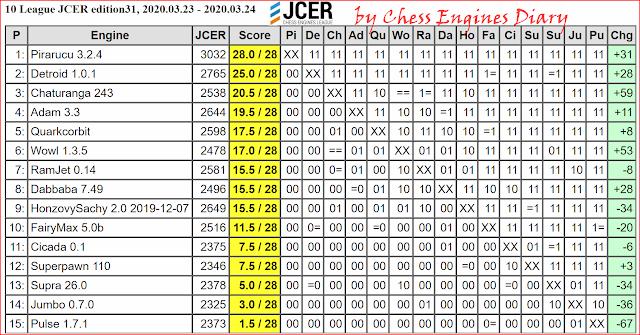 JCER Tournament 2020 - Page 3 2020.03.23.10League.edition31