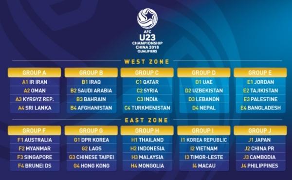 AFC U23 2018 China