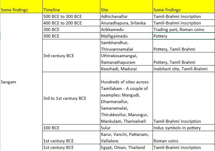 Forbidden history: A brief history of Tamizhakam