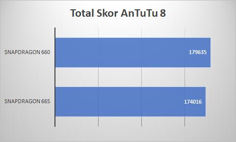 Skor AnTuTu Snapdragon 665 vs Snapdragon 660