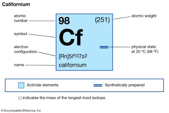data unsur californium
