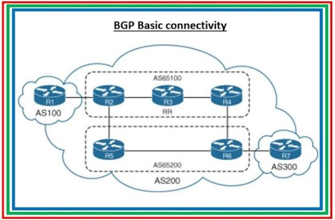 Part 2: 5 BGP commands rarely used