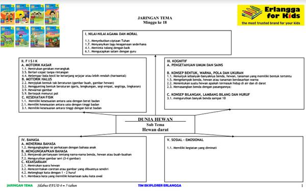 Silabus PAUD 4-5 Tahun Teman 5. Dunia Hewan.pdf