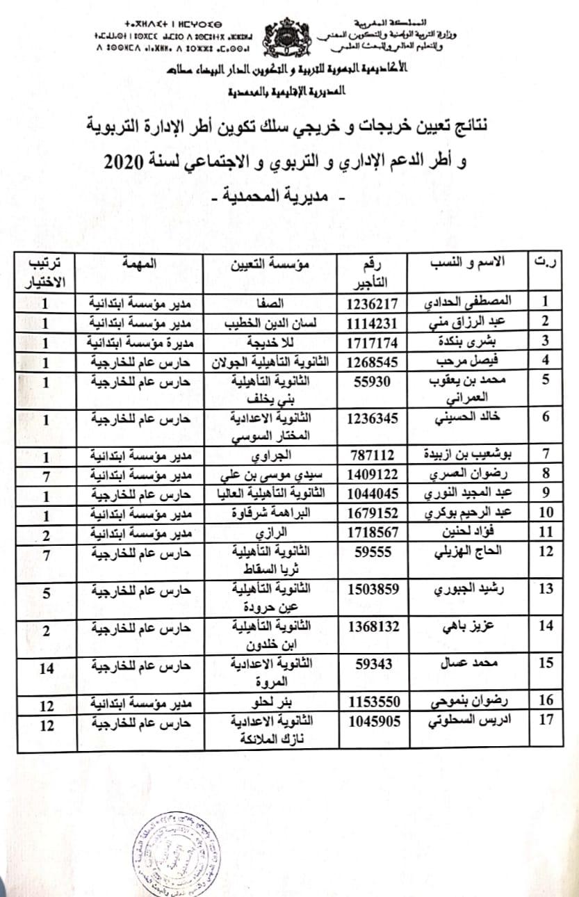 المديرية الإقليمية المحمدية: نتائج تعيين خريجي (ات) سلك تكوين أطر الإدارة التربوية واطر الدعم الإداري والتربوي والاجتماعي لسنة 2020