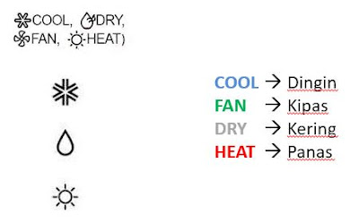 mode remot AC