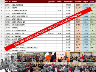 DAFTAR RATING NASIONAL (RATNAS) PECATUR INDONESIA