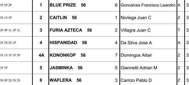 Gran Premio Selección Palermo