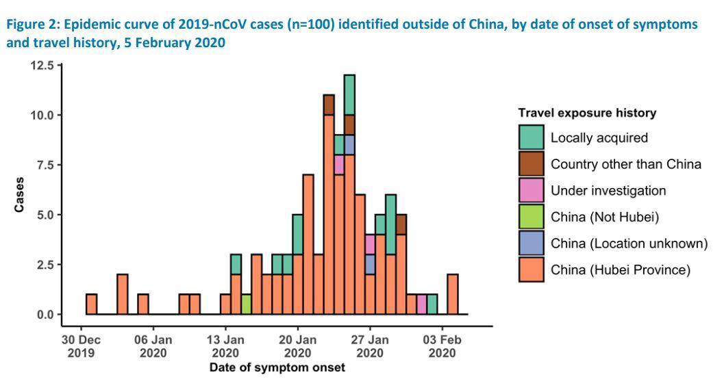 Coronavirus, 2020 data.