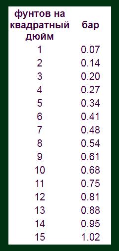 Таблица преобразования давления наддува