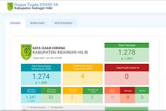 Update Covid-19, Jumlah ODP di Inhil Naik Signifikan Menjadi 1278 Orang