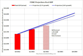 FOMC Projection GDP Tracking