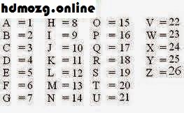 urutan abjad sesuai angka
