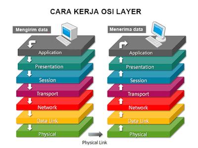 penjelasan OSI layer