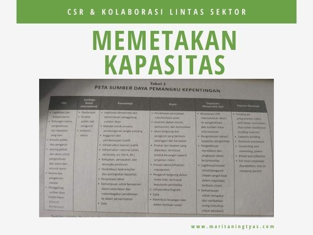 memetakan kapasitas dalam kolaborasi CSR