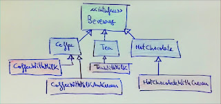 Class diagram showing the inheritance hierarchy in the initial code