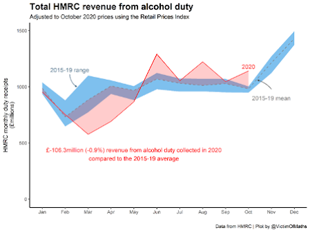 Image of ethanol clearances by HMRC graph