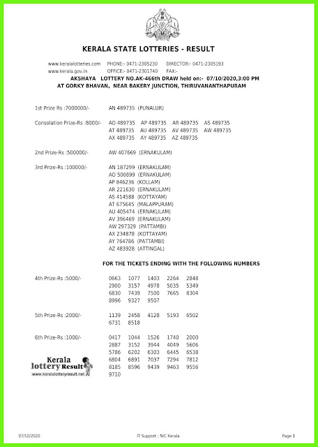 LIVE: Kerala Lottery Result 07-10-2020 Akshaya AK - 466 Lottery Result