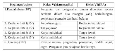 3-model-pembelajaran-kelas-rangkap