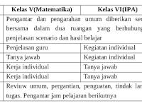 3 Model yang Sering Diterapkan dalam Pembelajaran Kelas Rangkap (PKR)