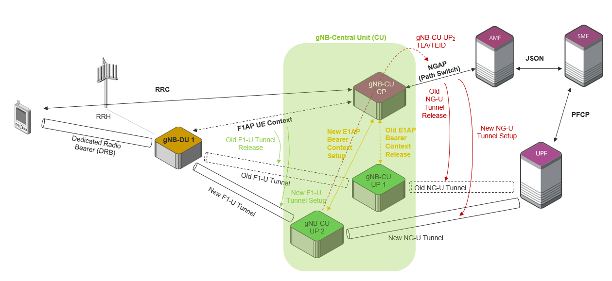A Look into 5G Virtual/Open RAN - Part 7: Change of  gNB-CU-UP without Handover