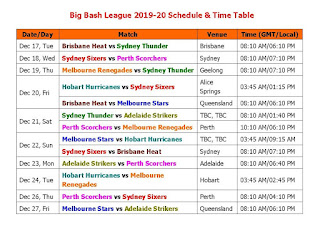 BBL Big Bash League 2019-20 #BigBashLeague2019-20 #BBL2020  Big Bash League 2019-20 Schedule & Time Table,Big Bash League 2020 full schedule,2019 Big Bash fixture,Big Bash League 2019-20 teams,Big Bash League 2019-20 player,live match,t20 cricket league,2019 cricket calendar,Brisbane Heat,Adelaide Strikers,Melbourne Renegades,Perth Scorchers,Sydney Thunder,Melbourne Stars,Sydney Sixers,Hobart Hurricanes,Big Bash 2018 time table,live score,player list,team squad,2019 big bash schedule