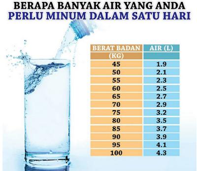 Keperluan air sehari