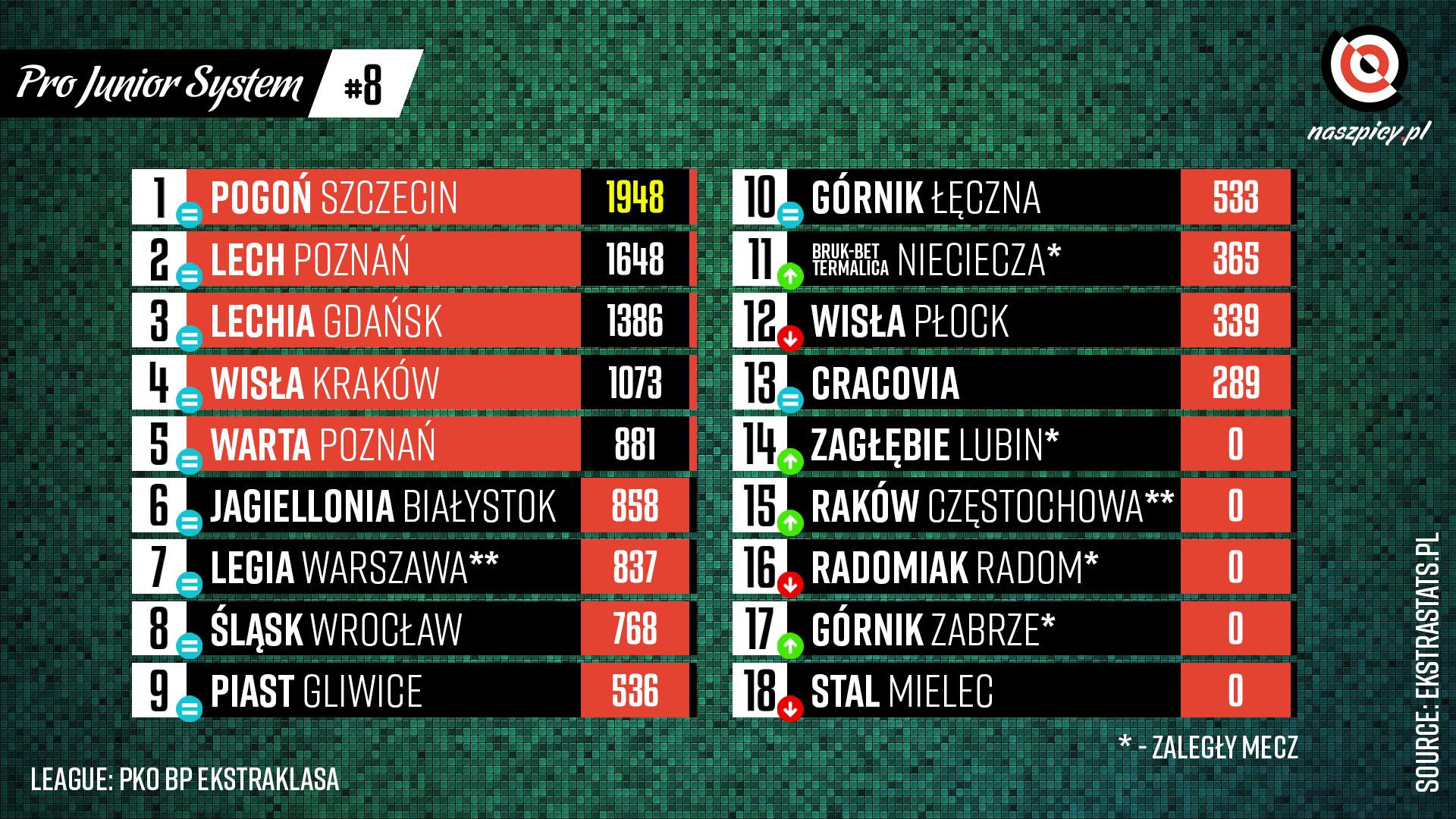 Klasyfikacja Pro Junior System po 8. kolejce PKO Ekstraklasy 2021-22<br><br>Źródło: Opracowanie własne na podstawie ekstrastats.pl<br><br>graf. Bartosz Urban