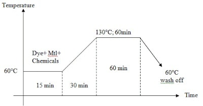 High Temperature polyester Dyeing Method