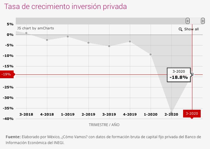 Tasa de crecimiento inversión privada
