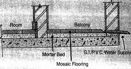 slope in balcony flooring
