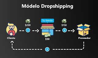 hacer dropshipping desde Guatemala