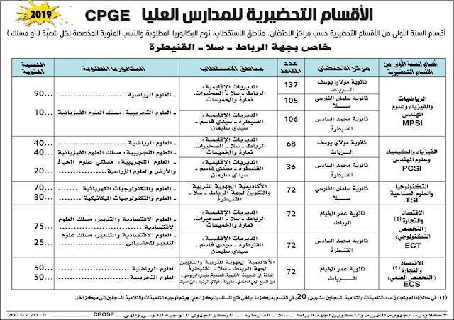 الأقسام التحضيرية للمدارس العليا جهة الرباط القنيطرة  2019 CPGE