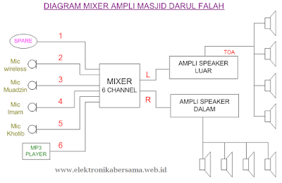 diagram_mixer_amplifier_speaker_masjid_darul_falah