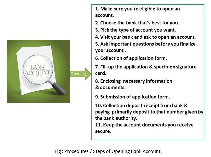 procedure of opening a bank account in kenya