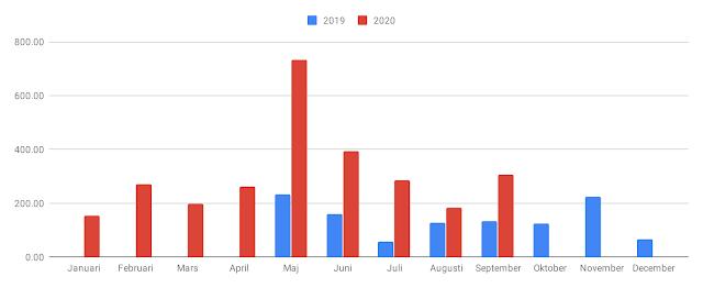 Stapeldiagram över utdelningarna månad för månad under 2019 och 2020. (uppdaterat i slutet av september 2020)