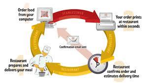 Restaurant Order Delivery System