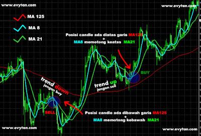 Contoh Strategi Trading Terbaik oleh Evy Tan