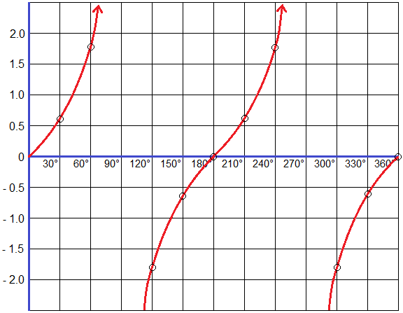 Graph of Tangent Function (tangent graph)