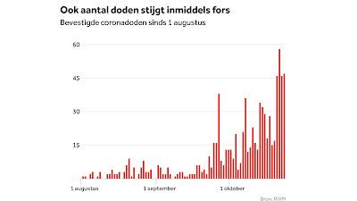 كورونا يجتاح هولندا.. أكثر من 10 ألاف مصاب خلال 24 ساعة