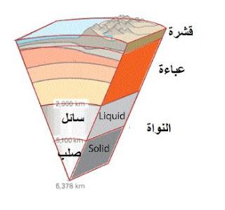 كيف يحدث الزلزال