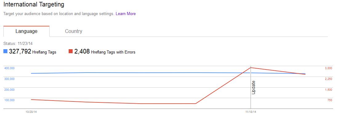 Google Updates International Targeting Webmaster Tools Reporting 2