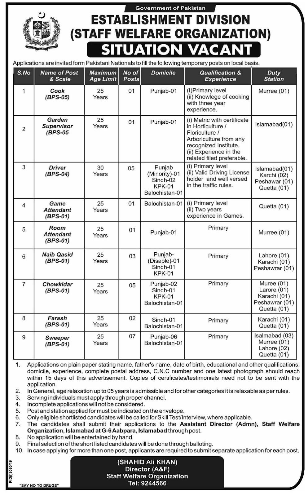 Establishment Division Management Posts Islamabad 2019