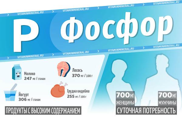 Фосфор для организма — инфографика