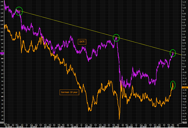 Sectorial bancario europeo y bono alemán a 10 años