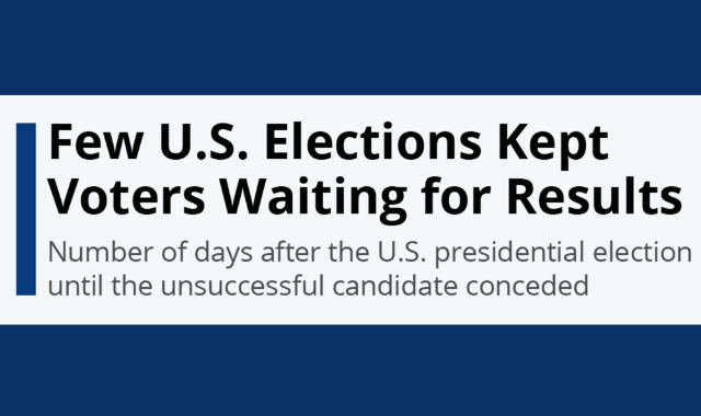 An Overview of U.S. Elections: Number of Days Till the Final Result