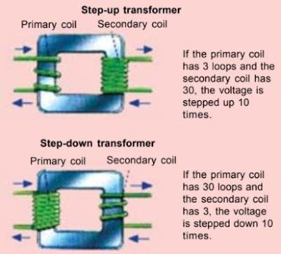 Step-up and Step-dowon Transformer