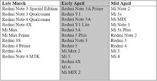 30 Hp Xiaomi Yang Dapat Update MIUI 9.5 Global Stable Terbaru