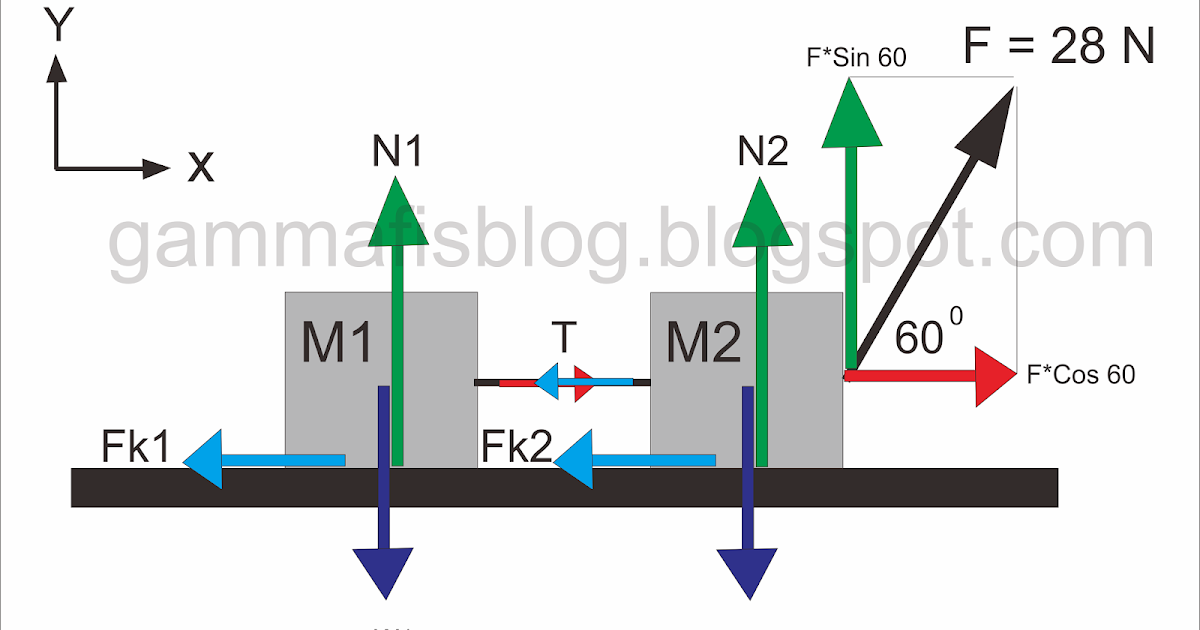 Contoh Soal Dan Jawaban Serta Rumus Hukum 2 Newton Pada Katrol Gammafis Blog